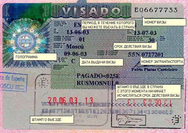 Виза в Испанию: особенности и правила получения